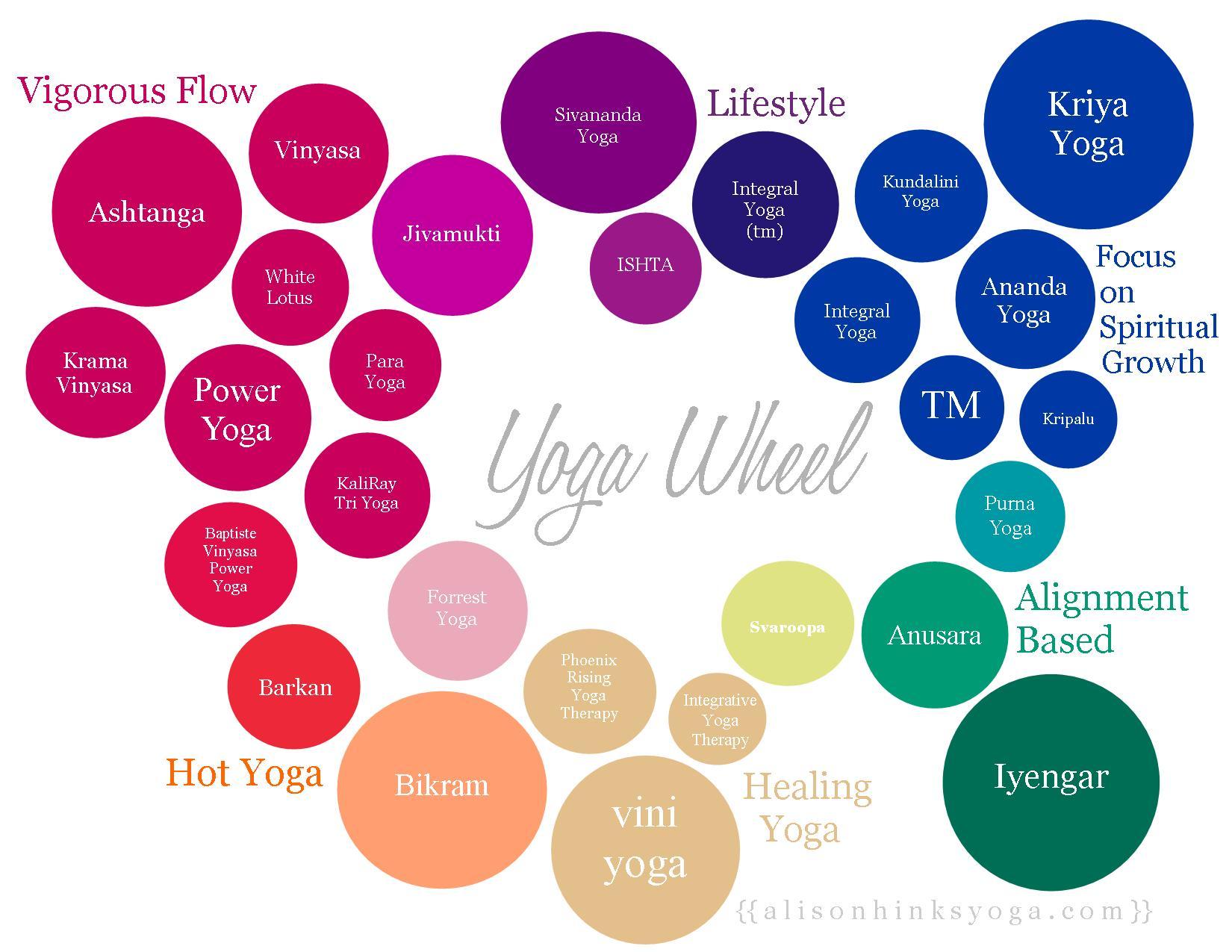 Upama Yoga Concluding Module 3 Philosophy Beginning Module 4