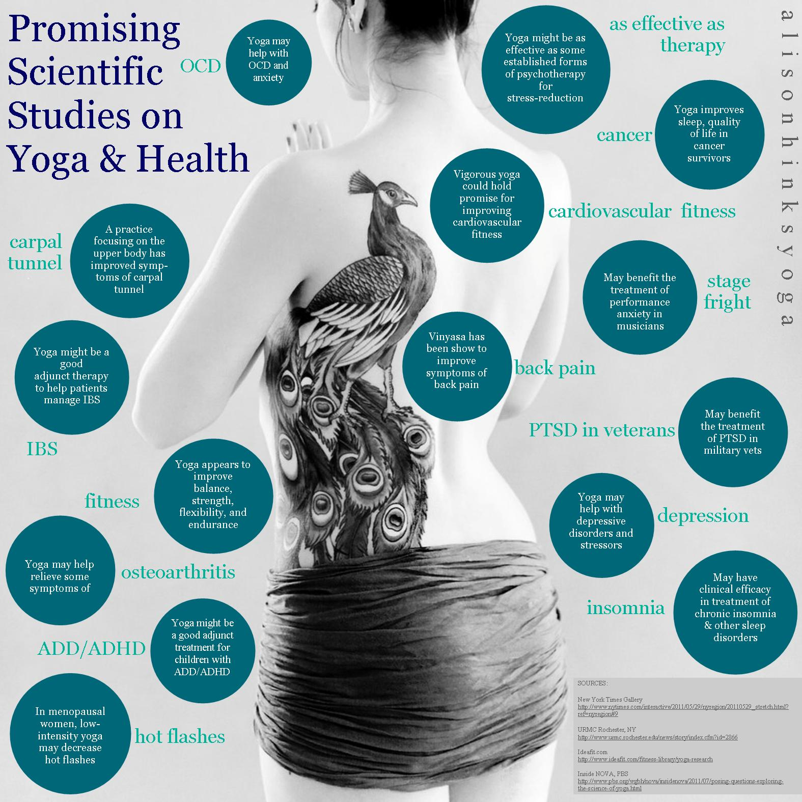 alison hinks yoga science graphic