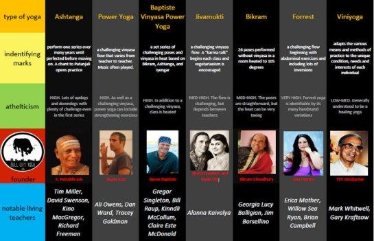 Types of Yoga Infographic